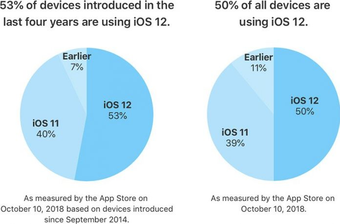 Apple Says iOS 12 is Now Installed on 53% of Active Devices From Last Four Years