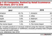 Walmart Overtakes Apple to Become Third Largest Online Retailer in U.S.
