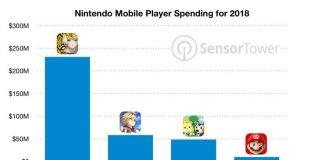 Nintendo's Mobile Games Earned $348 Million in 2018