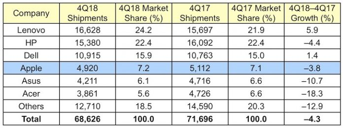 Apple's Mac Sales Drop in Q4 2018 Amid Worldwide PC Shipment Decline