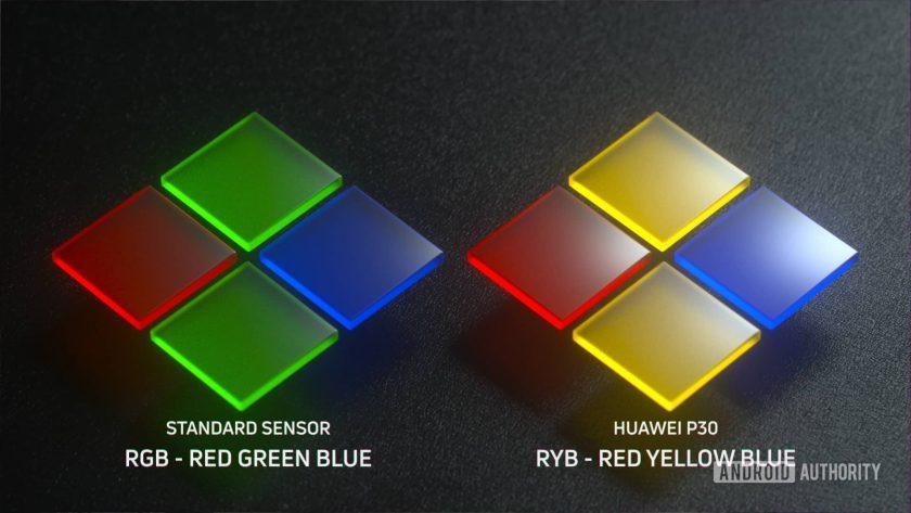 Huawei P30 Pro RYYB filter array