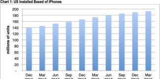 Apple's U.S. iPhone User Base Sees Slowing Growth in Q1 2019