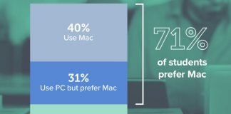 71% of College Students Prefer Macs Over PCs According to Jamf Survey