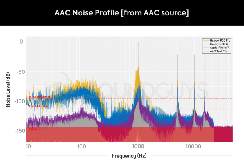 AAC Bluetooth Noise Floor when playing back from an AAC source file