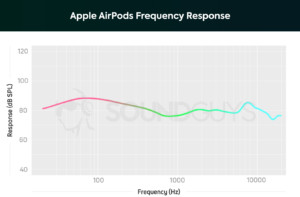 A chart from SoundGuys showing the frequency response of the Apple AirPods.