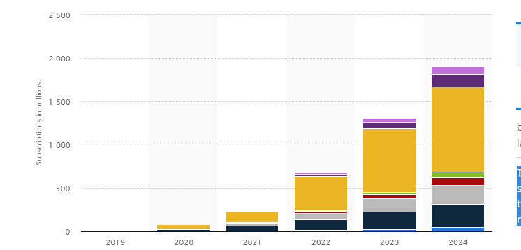 Number of 5G phone users by 2024