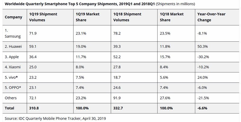 idc-q1-2019-smartphone-sales.jpg?itok=iI