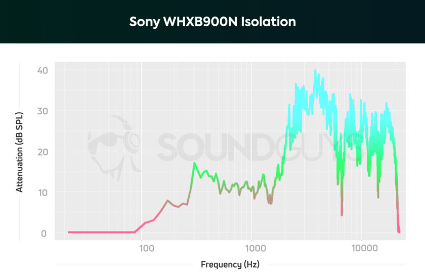The Sony WH-XB900N isolation graph shows the effectiveness of the active noise cancelling.