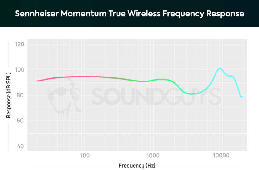 A chart showing the frequency response of the Sennheiser Momentum True Wireless earbuds.