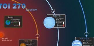 NASA's TESS satellite discovered three new planets right next-door