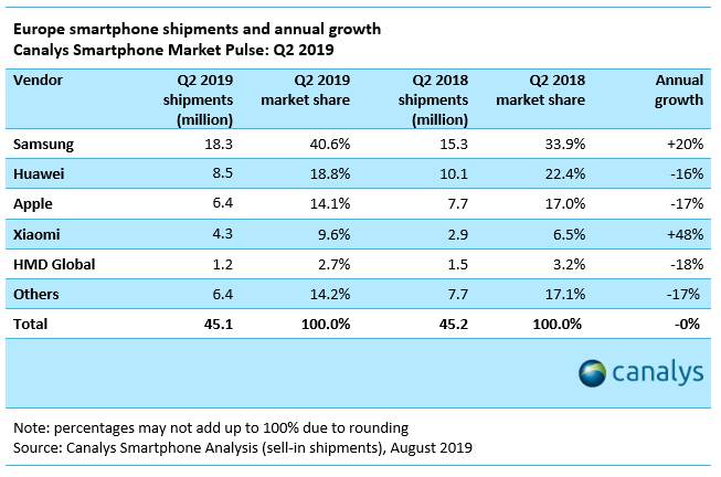 canalys-europe-q2-2019.png?itok=qzrLTWpf