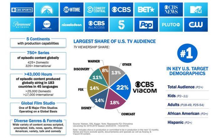 CBS and Viacom are back together again as ViacomCBS
