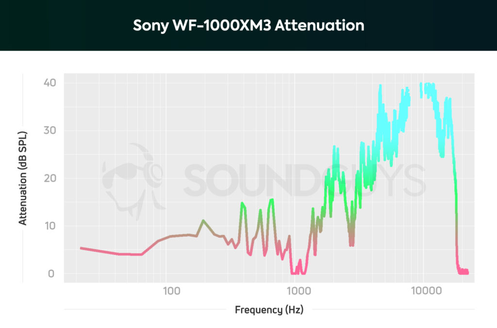 Sony WF-1000XM3 noise cancelling isolation chart.