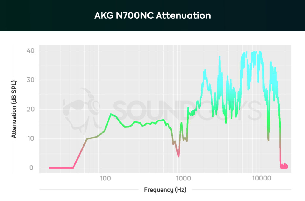 AKG N700NC headphones attenuation with noise cancelling turned on.