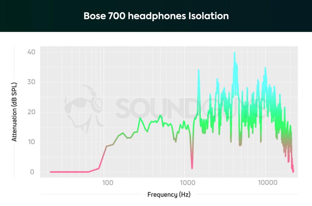 Bose 700 headphones Isolation
