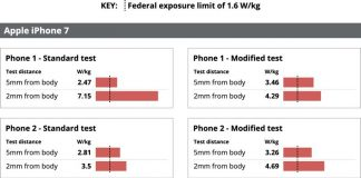Chicago Tribune Claims iPhone Radiofrequency Radiation Levels Measured Higher Than Legal Safety Limit in Tests