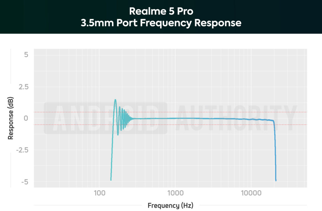 Realme 5 Pro 3.5mm Frequency Response Chart