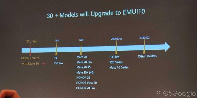 huawei-emui-10-roadmap.jpg?itok=K6aXd6sE