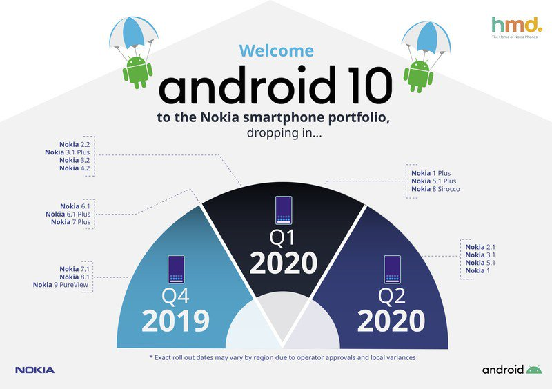 nokia-android-10-update-roadmap.jpg?itok
