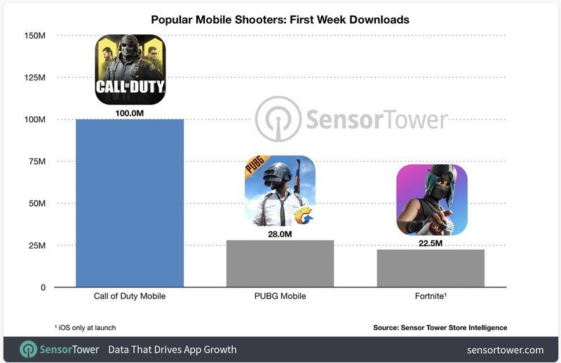 call-of-duty-mobile-launch-graph-1xl2.jp