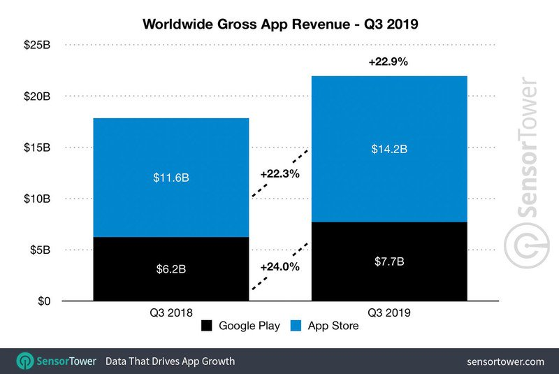 q3-2019-app-revenue-worldwide-1hx3.jpg