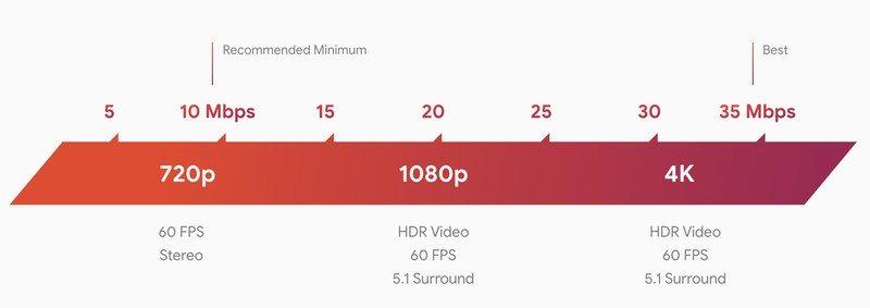 stadia-internet-speeds-better.jpg?itok=l