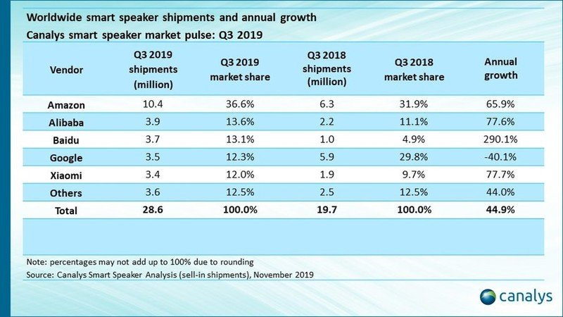 canalys-q3-2019-smart-speaker-sales.jpg?