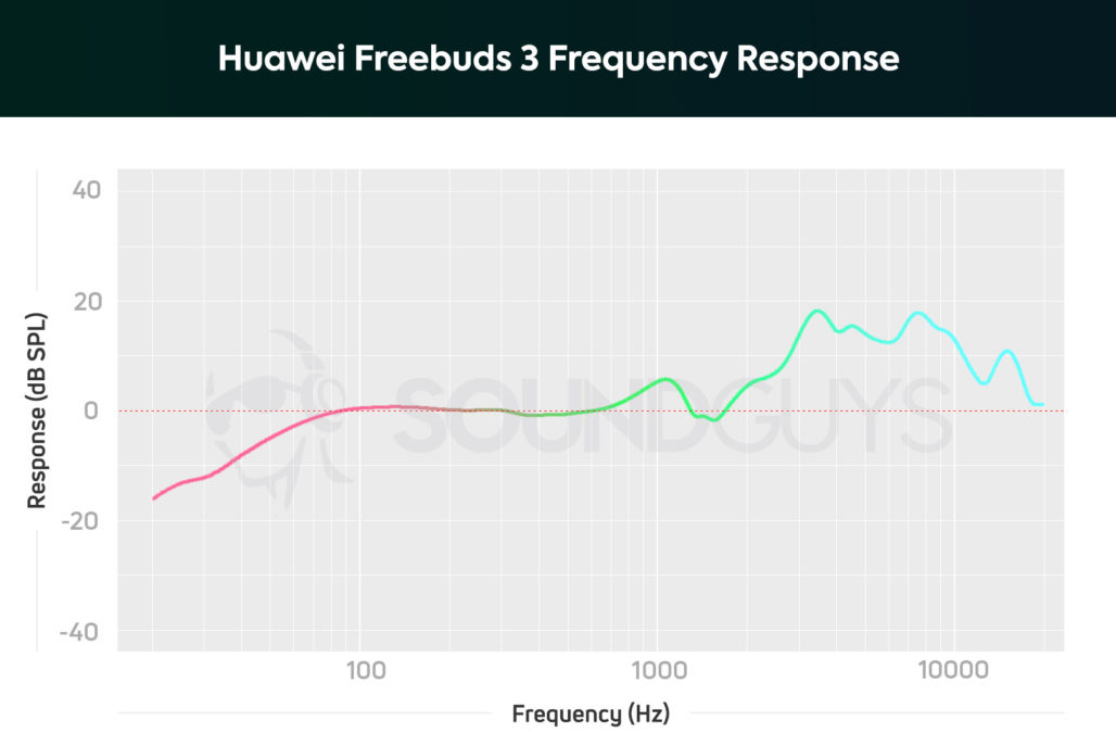 Graph showing the frequency response of the Huawei Freebuds 3