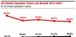 Amazon Continues to Dominate U.S. Smart Speaker Market