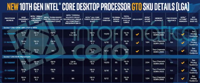 Intel Comet Lake F-series chips make its next-gen all the more confusing