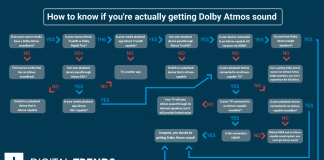 How to know if you're actually getting Dolby Atmos sound