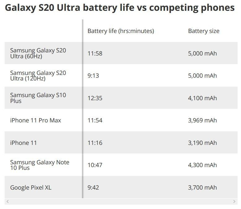 samsung-galaxy-s20-ultra-battery-chart.j