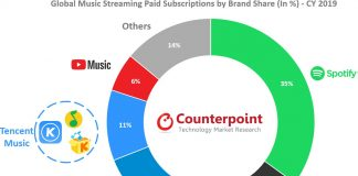 Apple Music Was Second Biggest Global Music Streaming Service in 2019