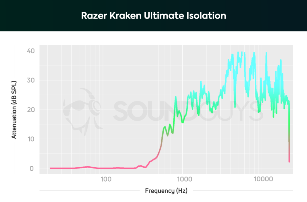Razer Kraken Ultimate Isolation Chart