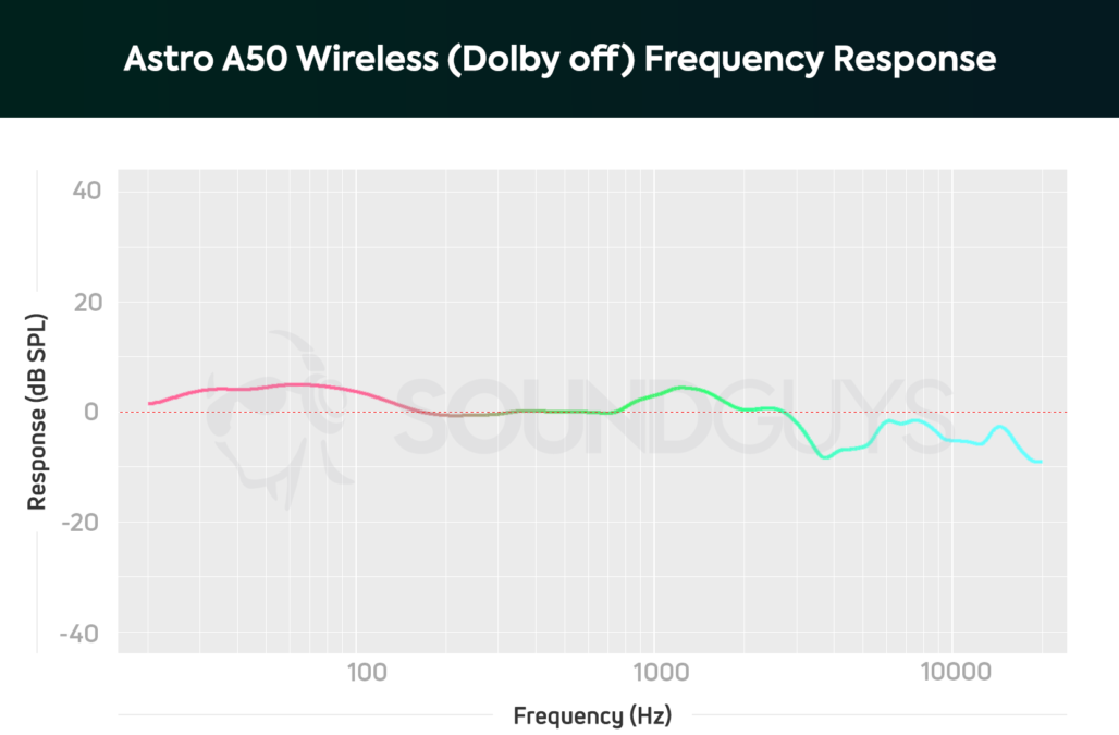 A frequency response chart for the Astro Gaming A50 Wireless with Dolby Sound turned off, which shows a slight boost in the bass range.