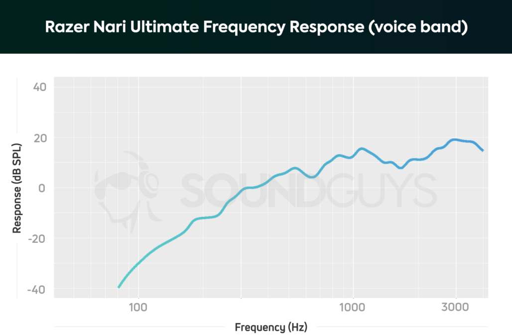 A chart depicting the Razer Nari Ultimate frequency response of the microphone limited to the human voice; low frequencies are heavily de-emphasized.
