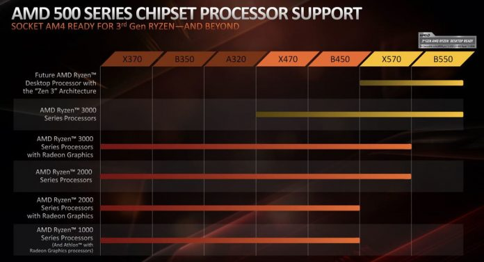 AMD's new chipset drops support for older CPUs to prepare for Ryzen's future