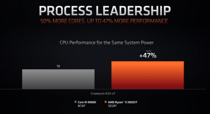 AMD's 12-core Ryzen 3000XT claims a 47% performance boost over Intel's best