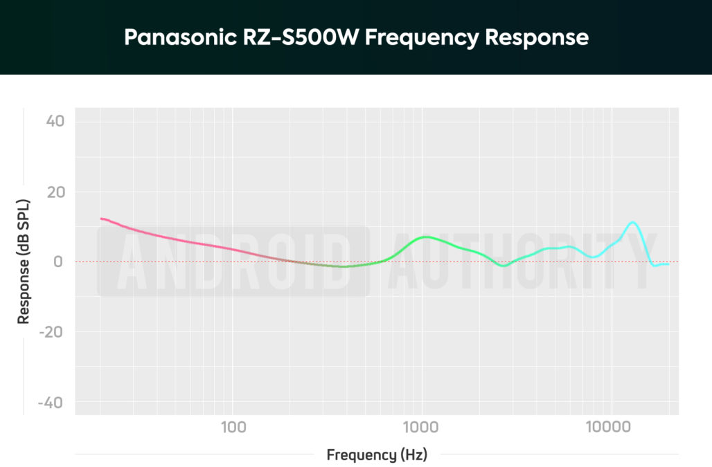A frequency response chart of the Panasonic RZ-S500W noise cancelling earbuds that depicts amplified sub-bass and midrange notes.