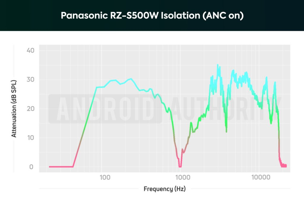 An isolation chart of the Panasonic RZ-S500W noise cancelling earbuds with ANC on; bass and low-midrange sounds are heavily attenuated.