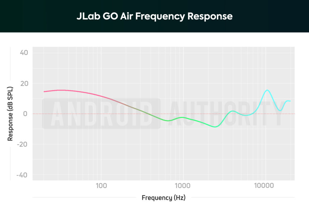 A chart depicting the JLab GO Air true wireless earbuds frequency response that heavily amplifies sub-bass and bass notes, making it difficult to perceive vocals and harmonic detail.