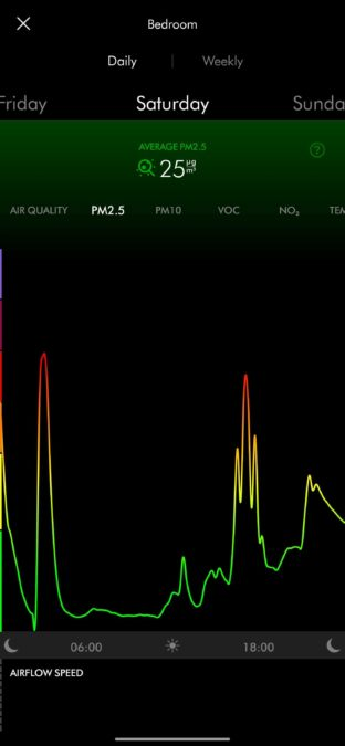 Dyson link air quality graph