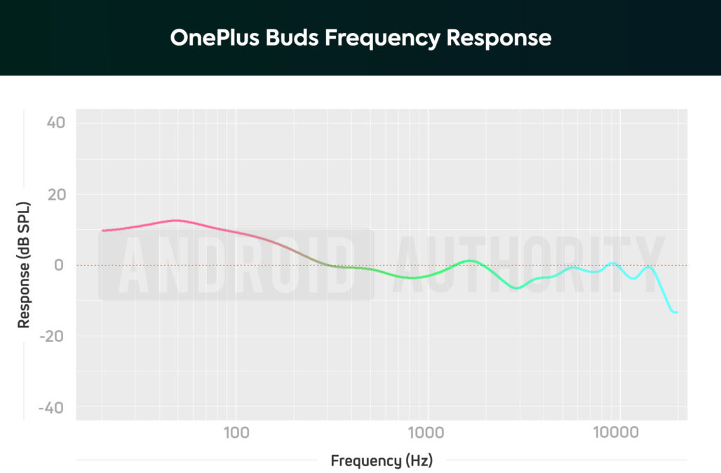 A frequency response chart of the OnePlus Buds true wireless earbuds which illustrates the extreme bass response, and bass notes are twice as loud as mids.