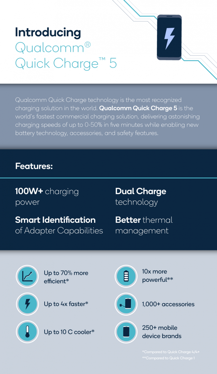 Qualcomm's New 'Quick Charge 5' Will Charge Android Smartphones to 50% in Five Minutes