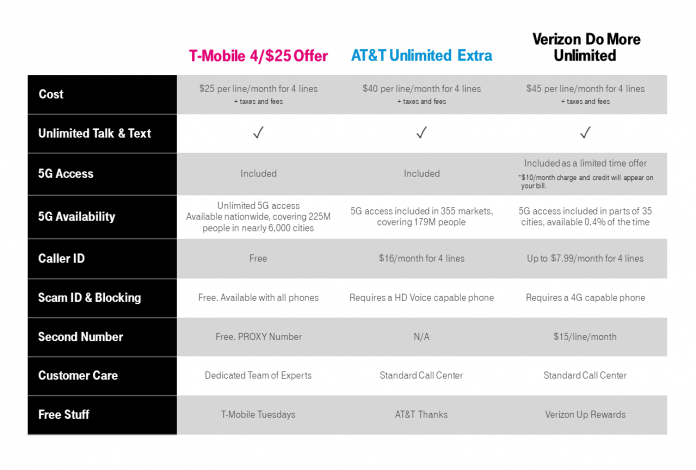 T-Mobile announces more competitive plan pricing