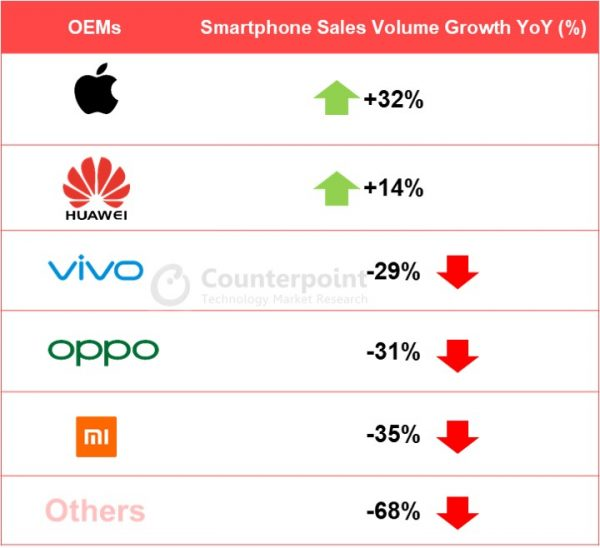 Apple Was Fastest Growing Smartphone Brand in China in Second Quarter, Buoyed By Strong iPhone SE Sales
