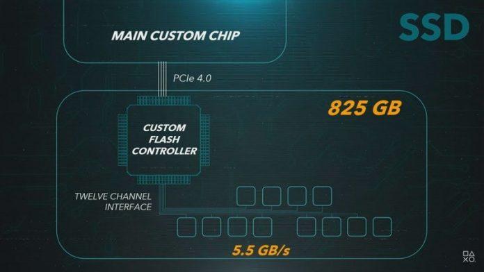 PS5 specs: CPU, GPU, SSD, and more