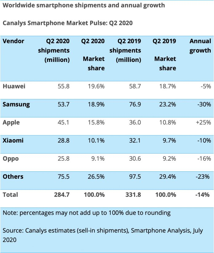 Apple Smartphone Shipments Grow as Huawei Takes Top Spot in Q2 2020