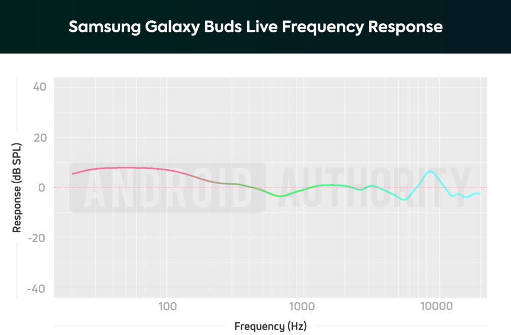 A chart depicting the Samsung Galaxy Buds Live frequency response; the drivers amplify bass notes and make them sound nearly 2x louder than mids.