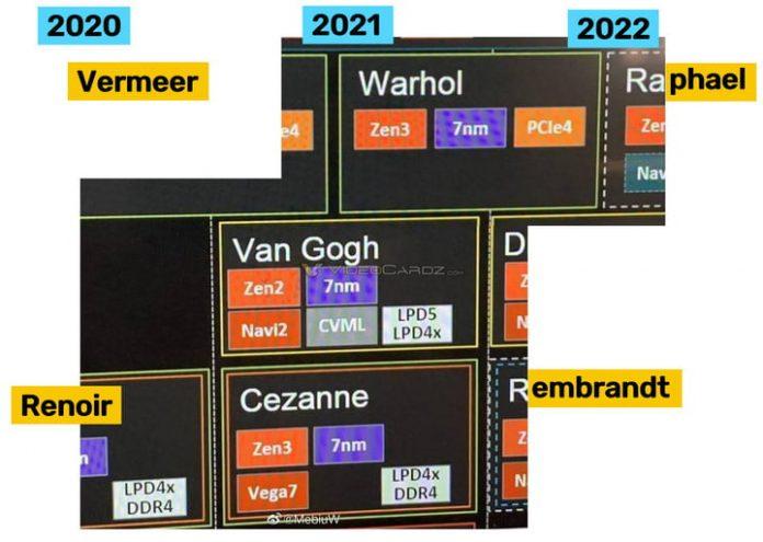 AMD Ryzen 6000: Leaked road map shows 2022 launch date